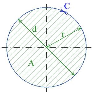 circle circumference